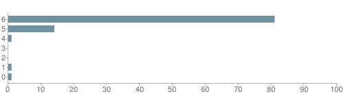 Chart?cht=bhs&chs=500x140&chbh=10&chco=6f92a3&chxt=x,y&chd=t:81,14,1,0,0,1,1&chm=t+81%,333333,0,0,10|t+14%,333333,0,1,10|t+1%,333333,0,2,10|t+0%,333333,0,3,10|t+0%,333333,0,4,10|t+1%,333333,0,5,10|t+1%,333333,0,6,10&chxl=1:|other|indian|hawaiian|asian|hispanic|black|white